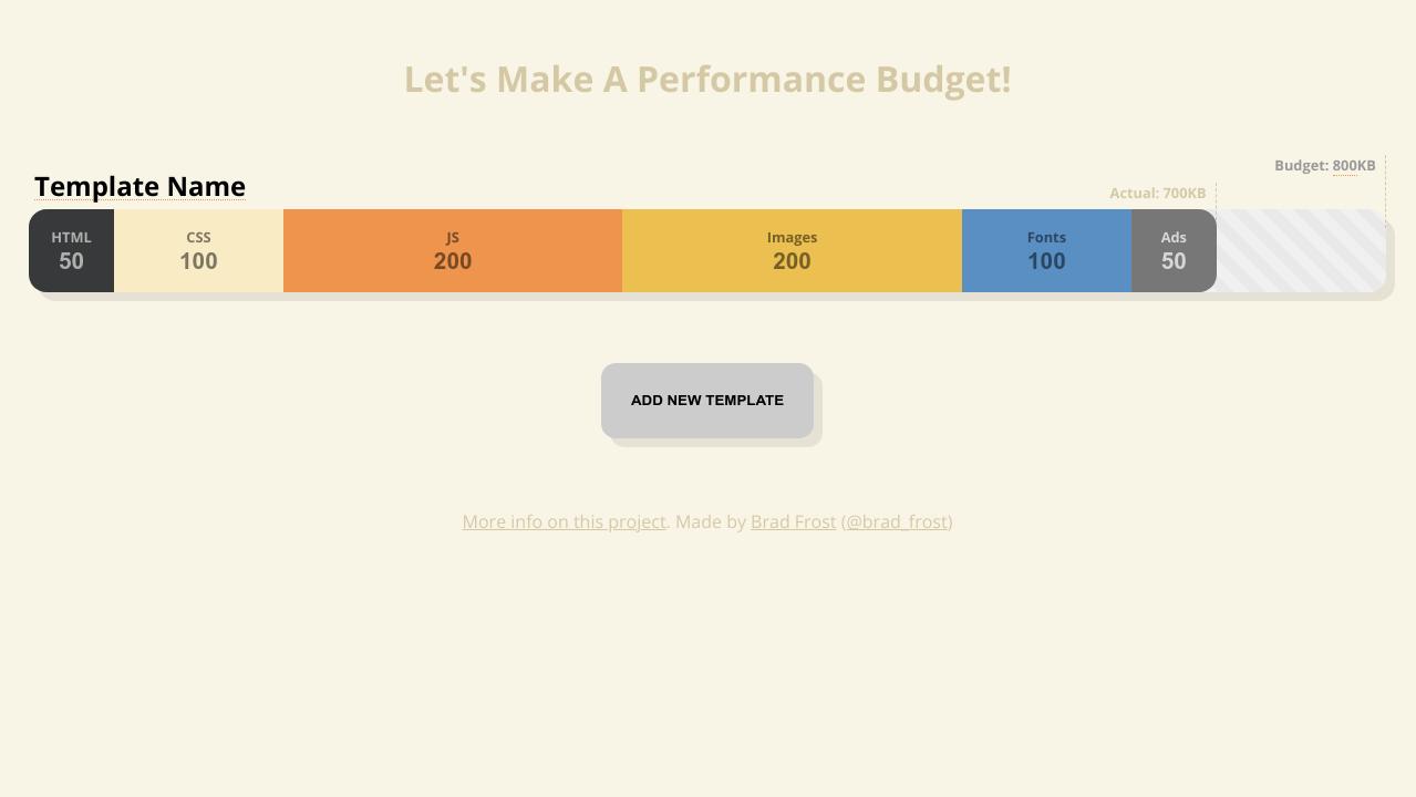 Performance Budget Builder