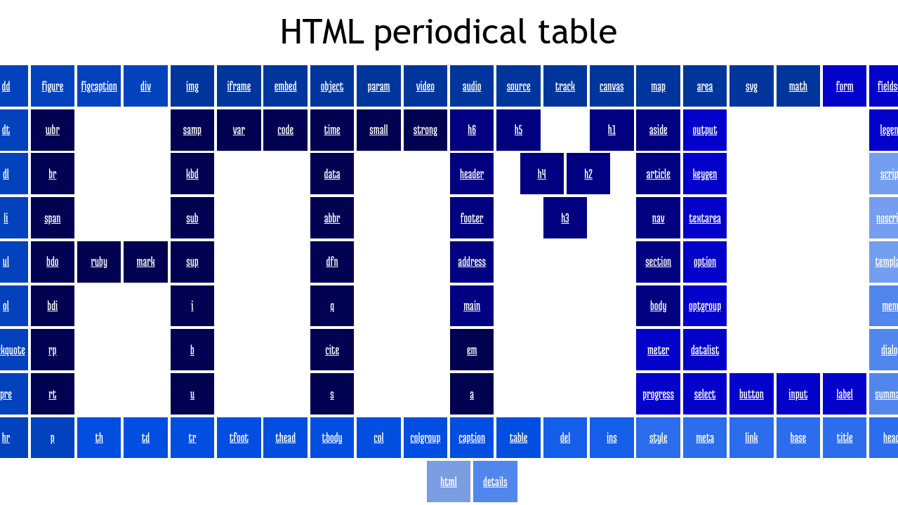 HTML periodical table (built with CSS grid)